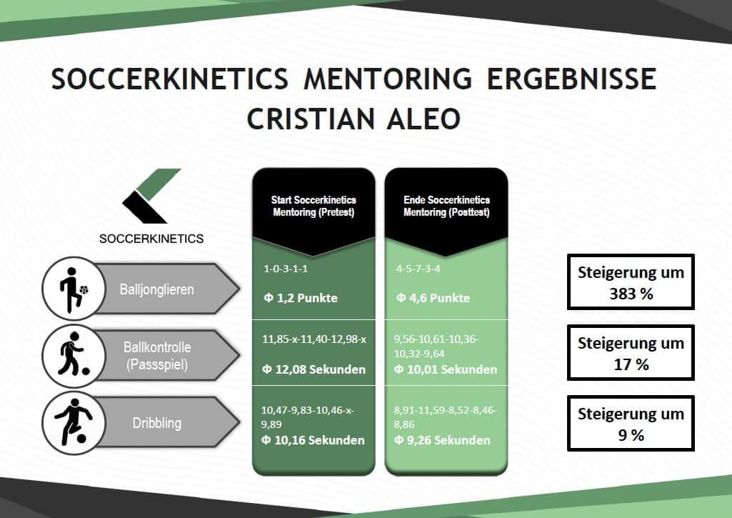 Auswertung Ergebnisse Cris Aleo Soccerkinetics Mentoring